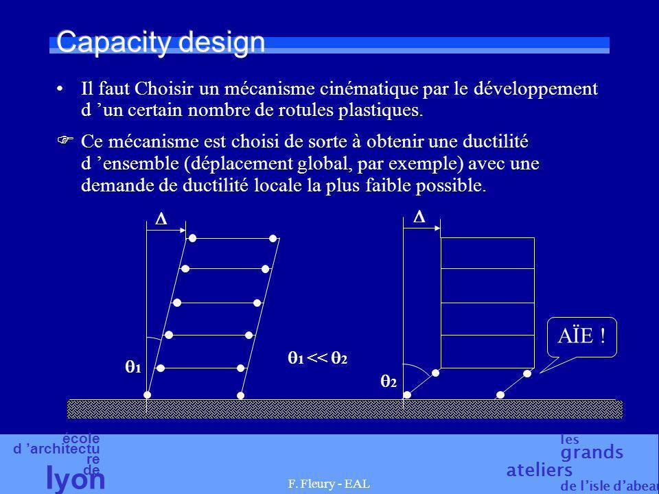 Capacity design Il faut Choisir un mécanisme cinématique par le développement d 'un certain nombre de rotules plastiques.