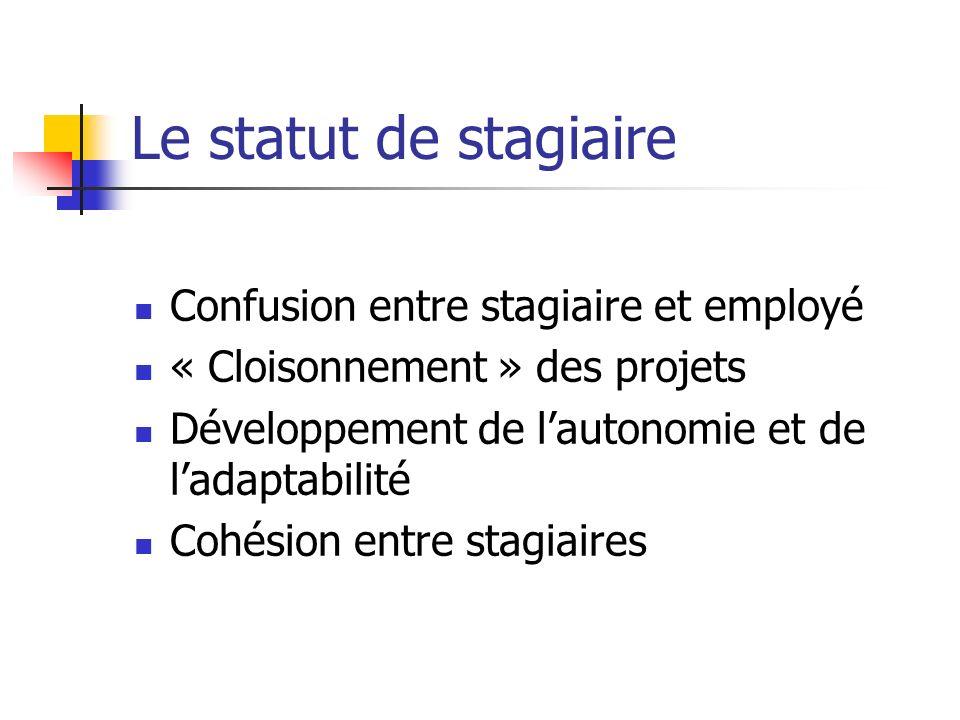 Le statut de stagiaire Confusion entre stagiaire et employé