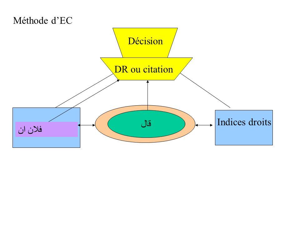 Méthode d'ECDécision. DR ou citation. Marqueurs. déclencheurs. Indices gauches. قال. Indices droits.