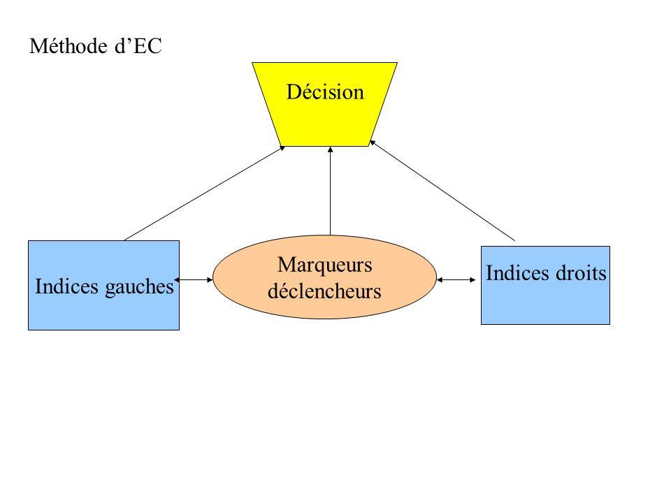 Méthode d'EC Décision Marqueurs déclencheurs Indices gauches Indices droits