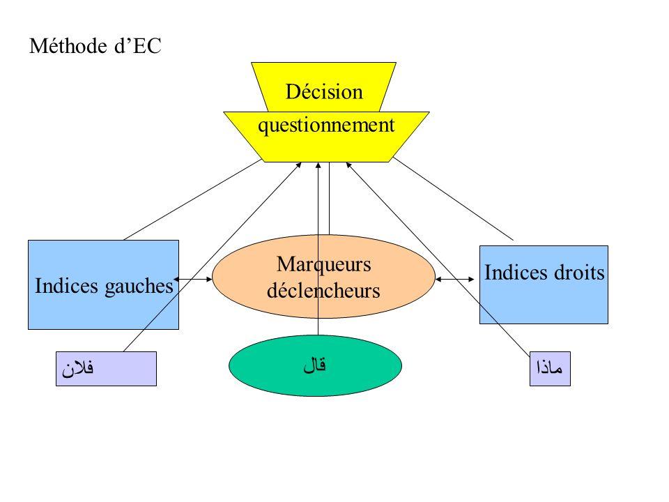 Méthode d'ECDécision. questionnement. Marqueurs. déclencheurs. Indices gauches. Indices droits. قال.