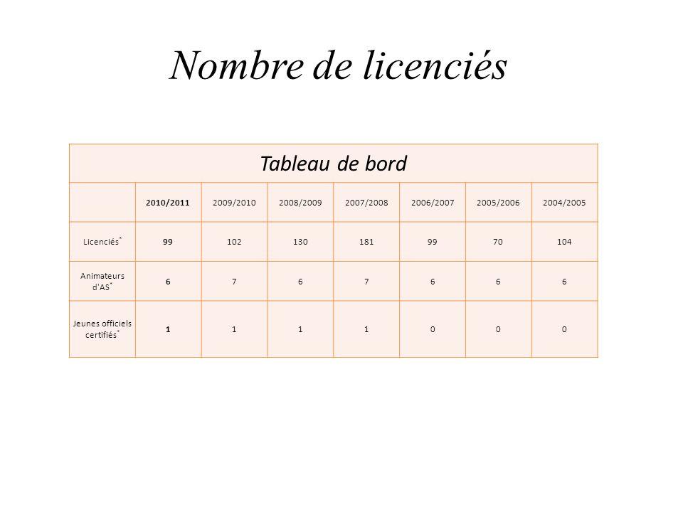 Jeunes officiels certifiés*