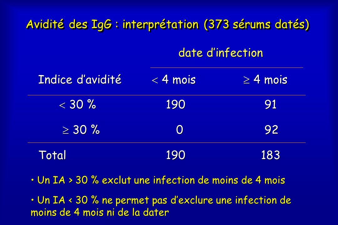 Avidité des IgG : interprétation (373 sérums datés)
