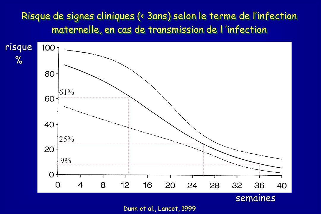Risque de signes cliniques (< 3ans) selon le terme de l'infection maternelle, en cas de transmission de l 'infection