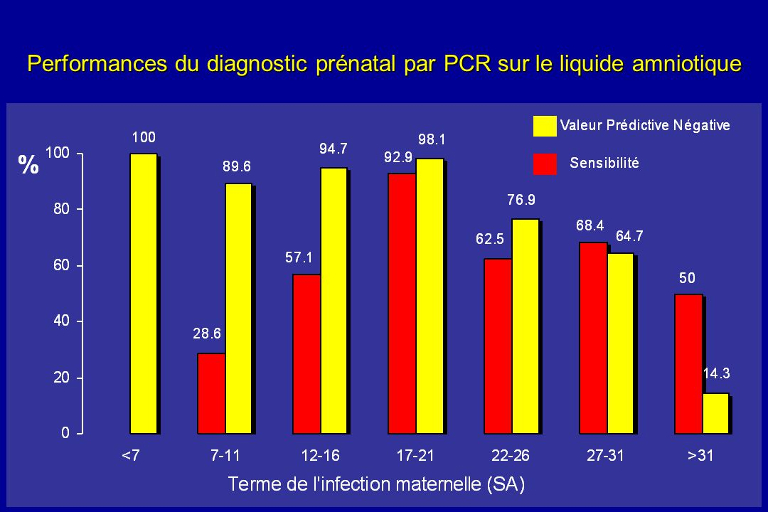 Performances du diagnostic prénatal par PCR sur le liquide amniotique