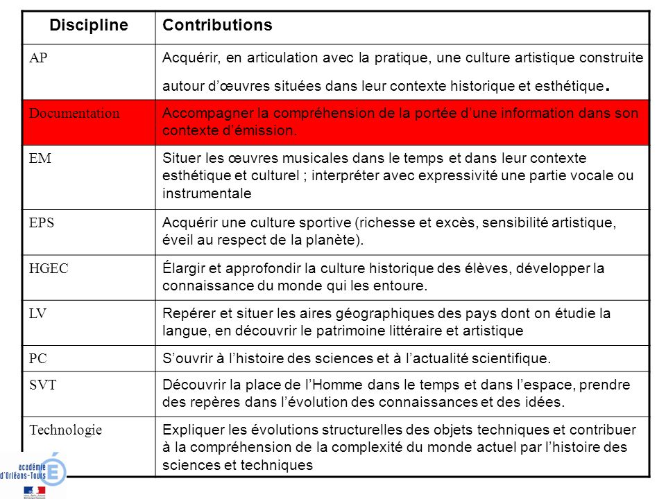 Discipline Contributions AP