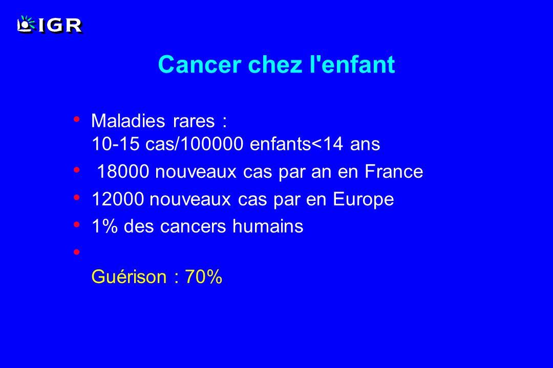 Cancer chez l enfant Maladies rares : 10-15 cas/100000 enfants<14 ans. 18000 nouveaux cas par an en France.