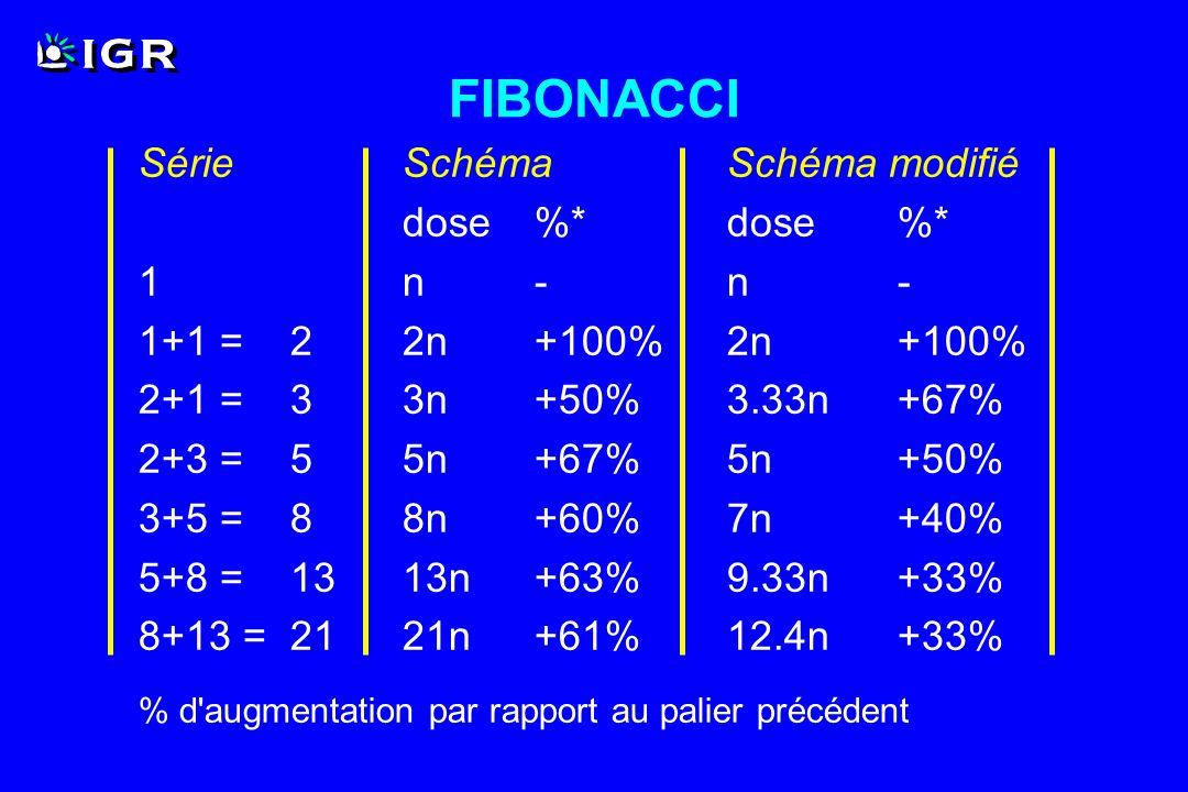 FIBONACCI Série Schéma Schéma modifié dose %* dose %* 1 n - n -