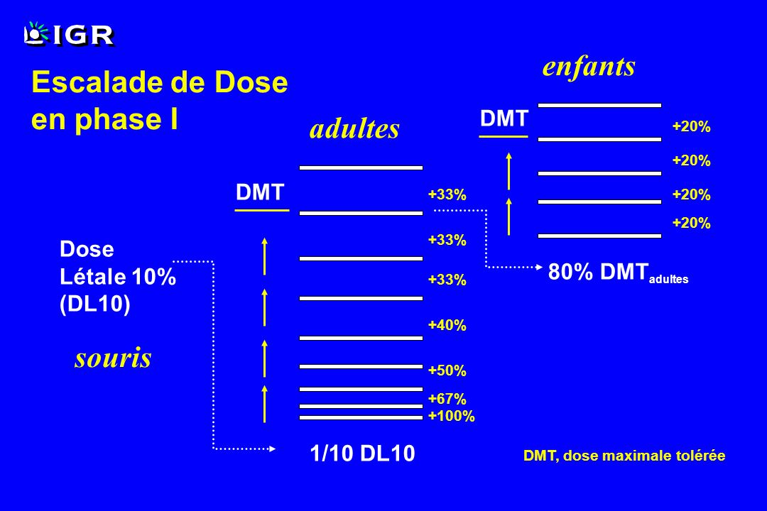 enfants Escalade de Dose en phase I adultes souris DMT DMT Dose
