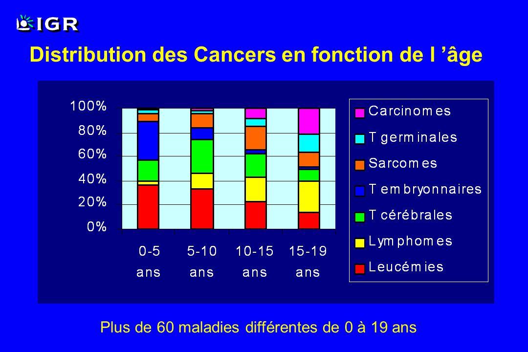 Distribution des Cancers en fonction de l 'âge