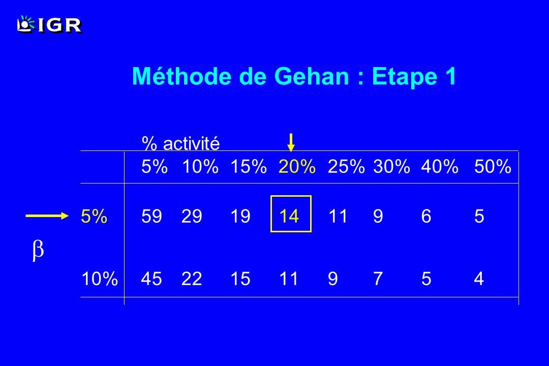 Méthode de Gehan : Etape 1