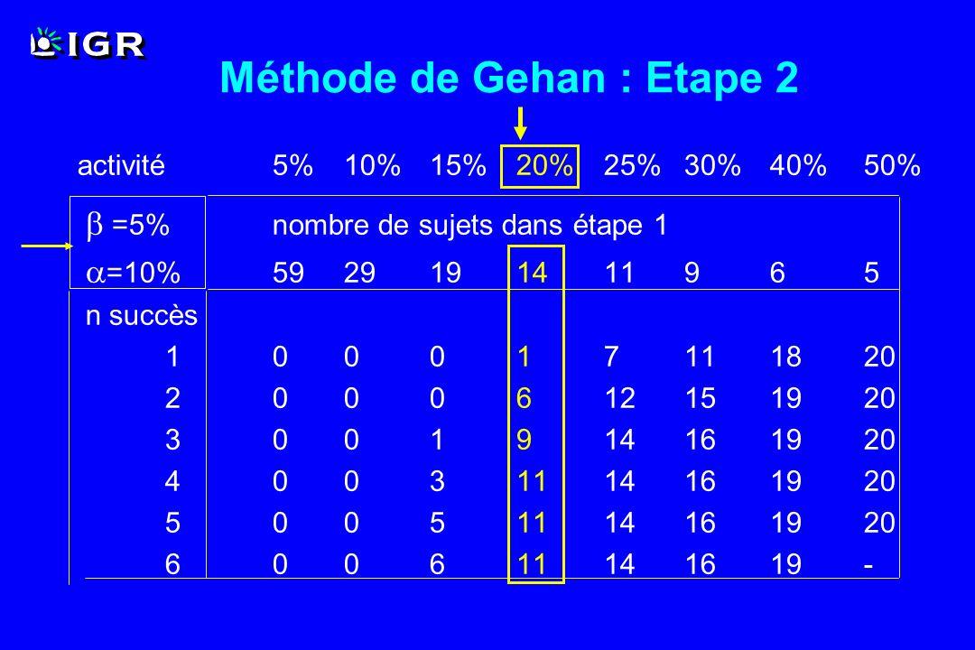 Méthode de Gehan : Etape 2