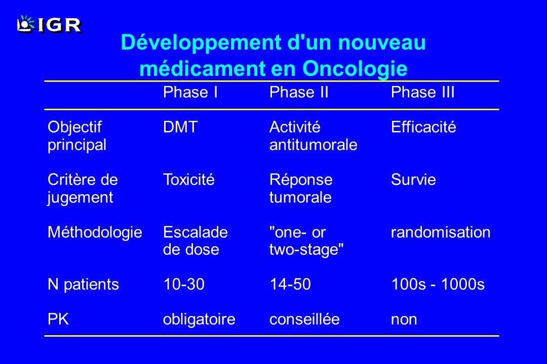 Développement d un nouveau médicament en Oncologie