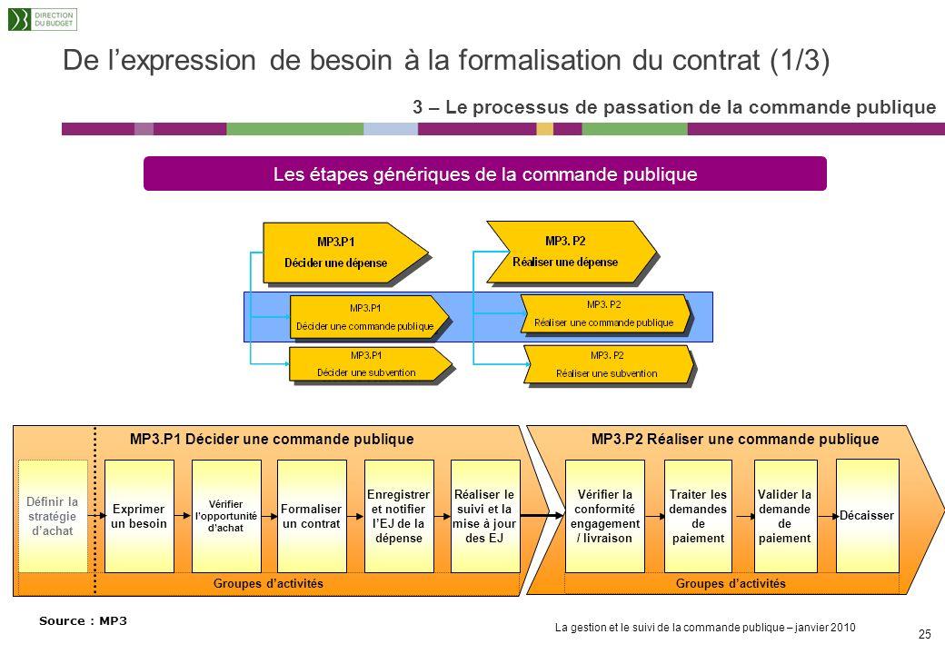 De l'expression de besoin à la formalisation du contrat (1/3)