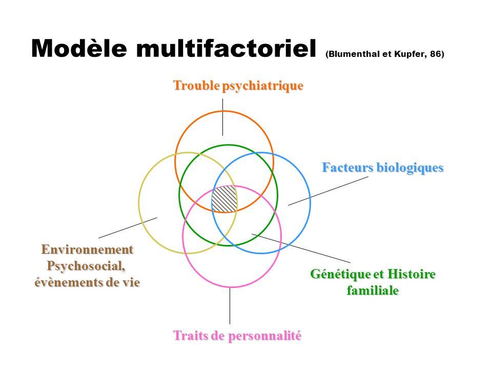 Modèle multifactoriel (Blumenthal et Kupfer, 86)