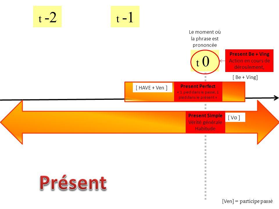 Présent t -2 t -1 t 0 Le moment où la phrase est prononcée
