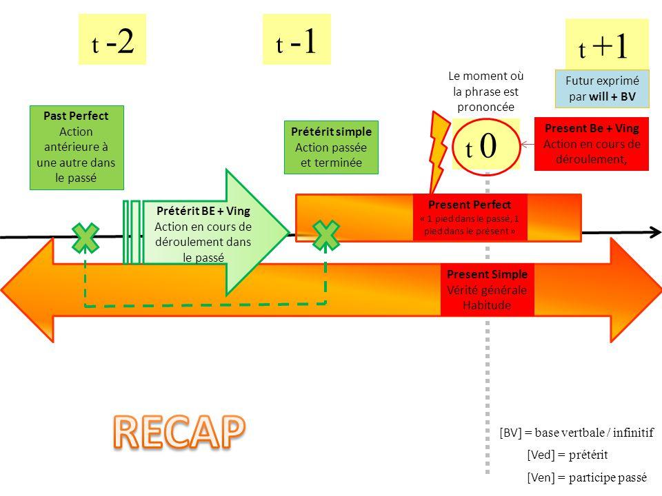 RECAP t -2 t -1 t +1 t 0 Le moment où Futur exprimé par will + BV