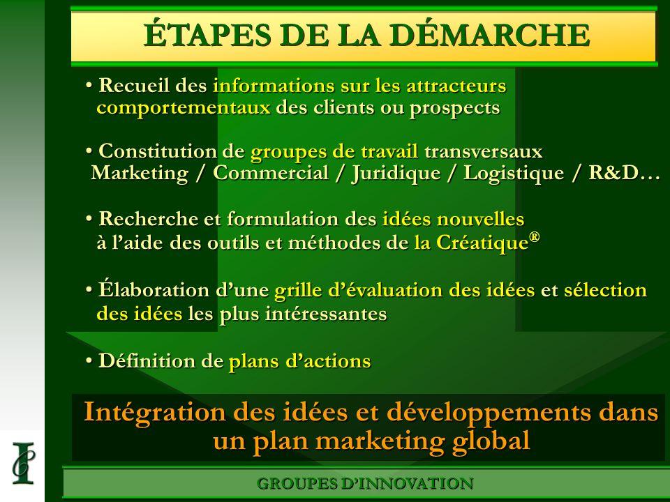 Intégration des idées et développements dans un plan marketing global