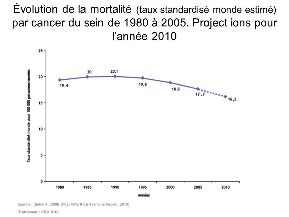 Évolution de la mortalité (taux standardisé monde estimé) par cancer du sein de 1980 à 2005.