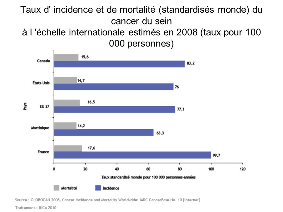 Taux d incidence et de mortalité (standardisés monde) du cancer du sein à l échelle internationale estimés en 2008 (taux pour 100 000 personnes)