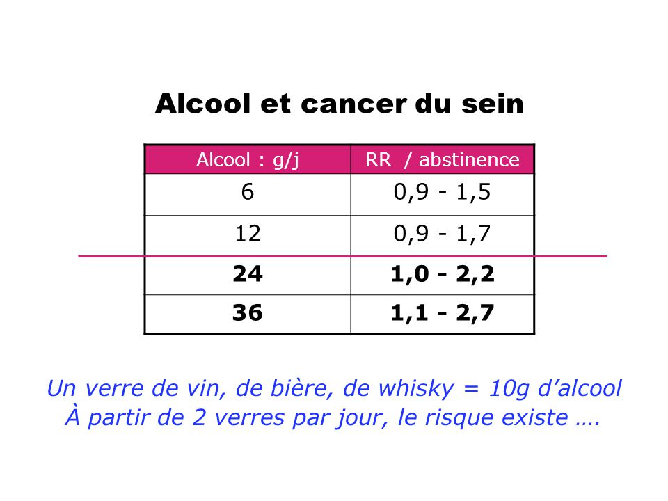 Alcool et cancer du sein
