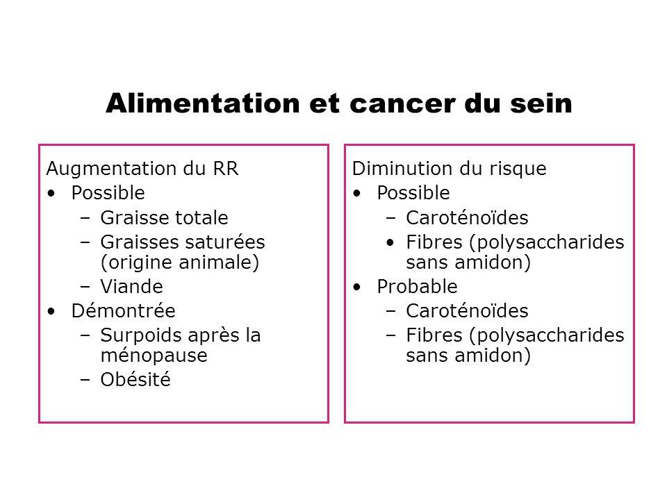 Alimentation et cancer du sein
