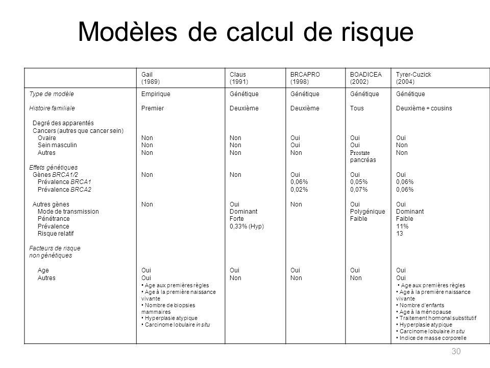 Modèles de calcul de risque