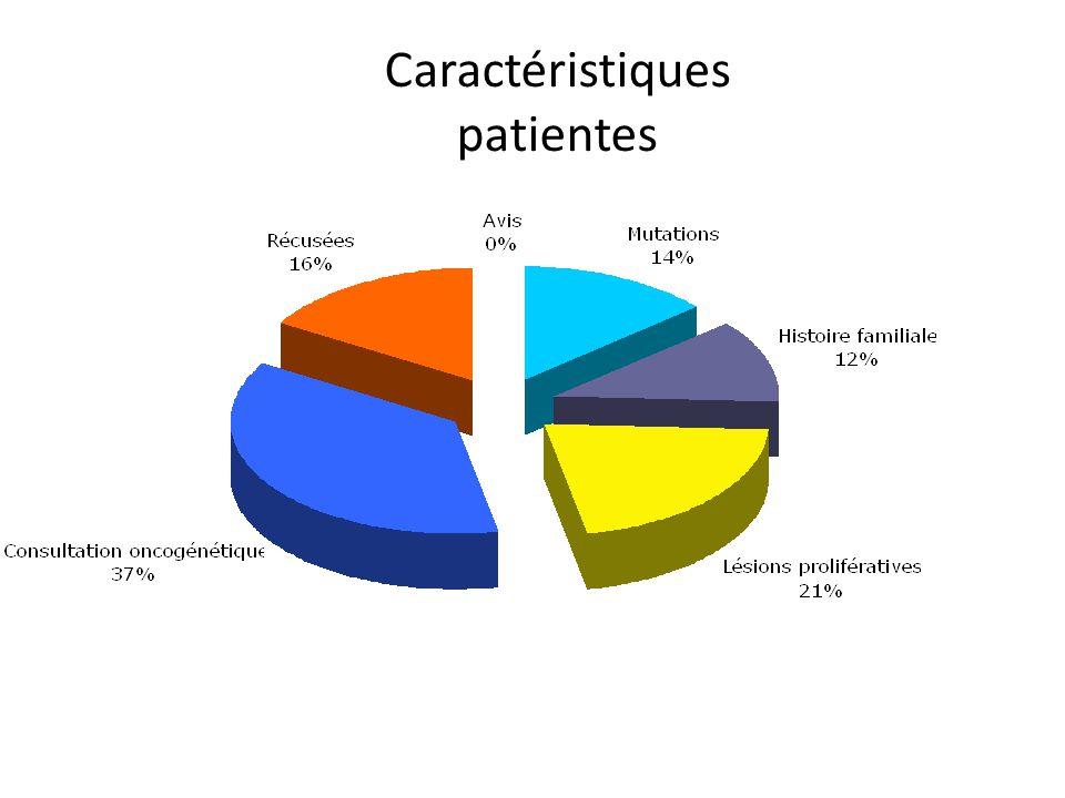 Caractéristiques patientes