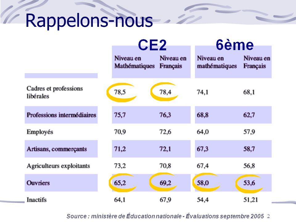 Rappelons-nous Le système éducatif français ne corrige plus les inégalités sociales :