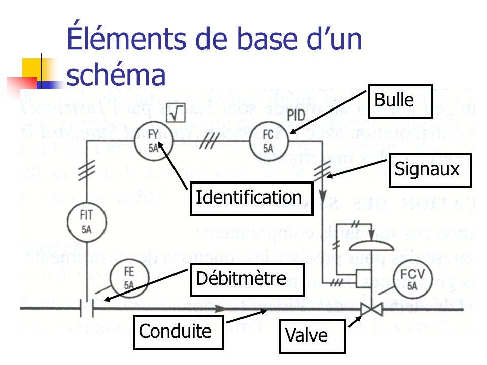 Éléments de base d'un schéma