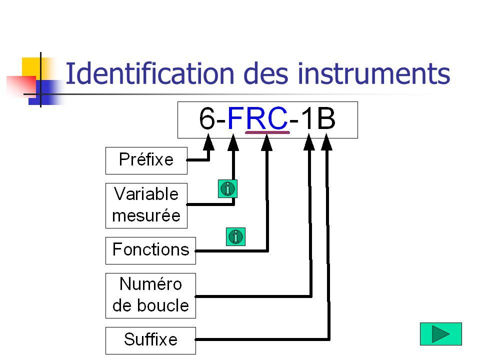 Identification des instruments