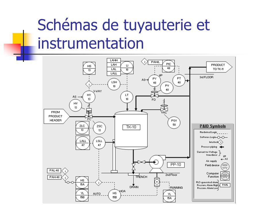 Schémas de tuyauterie et instrumentation