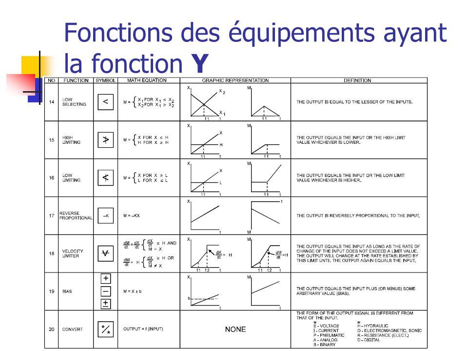 Fonctions des équipements ayant la fonction Y
