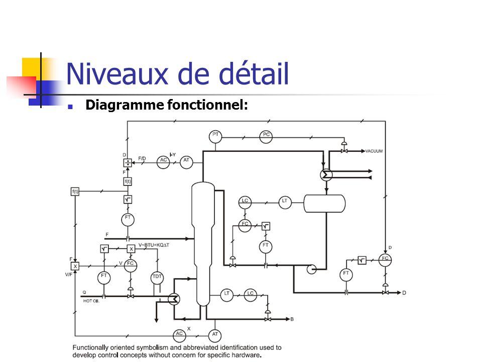 Niveaux de détail Diagramme fonctionnel: