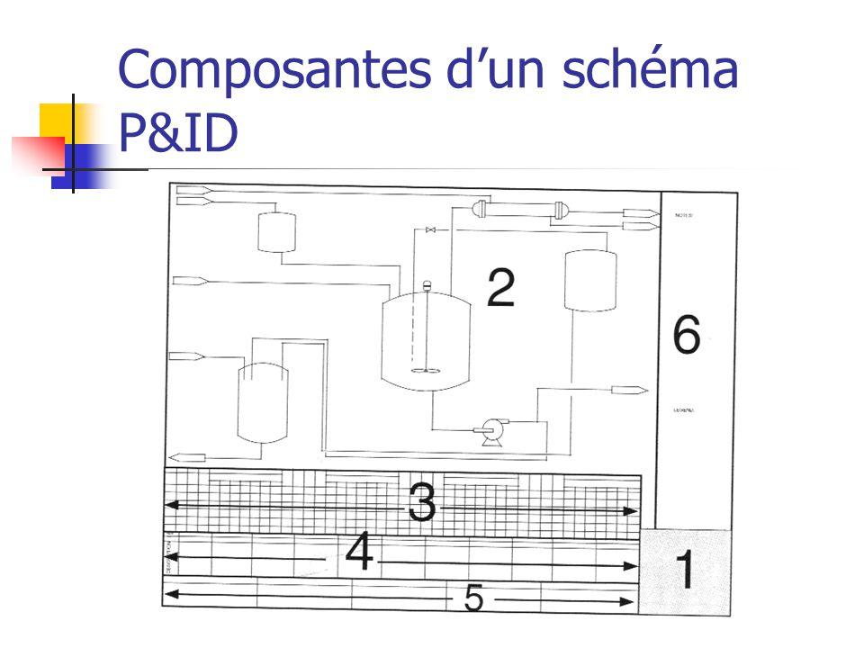Composantes d'un schéma P&ID