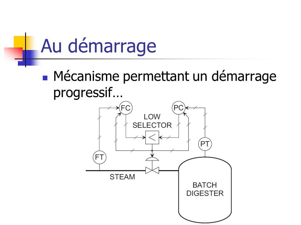 Au démarrage Mécanisme permettant un démarrage progressif…