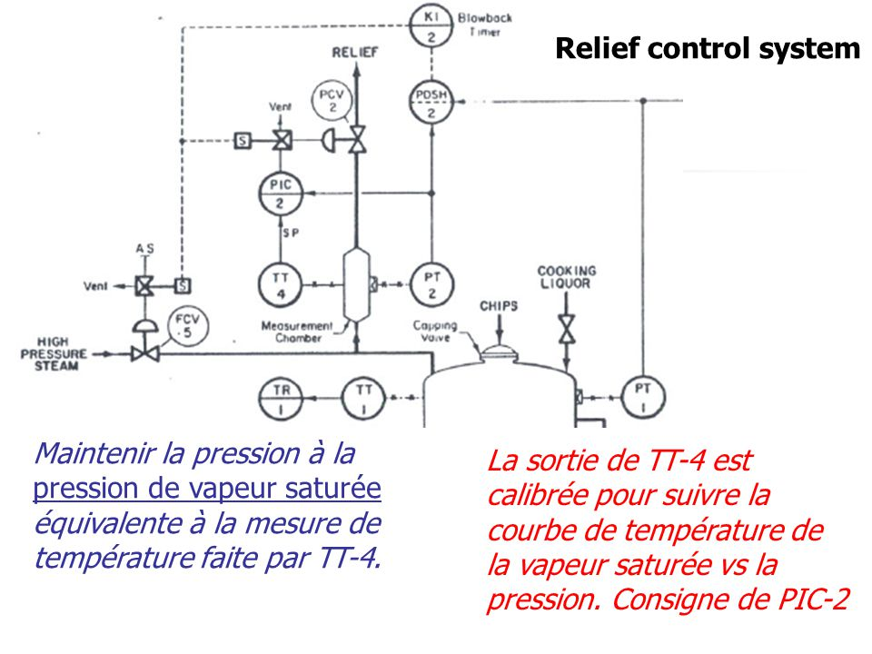 Relief control system Maintenir la pression à la pression de vapeur saturée équivalente à la mesure de température faite par TT-4.