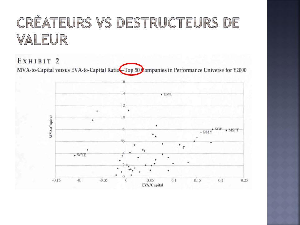 Créateurs vs destructeurs de valeur
