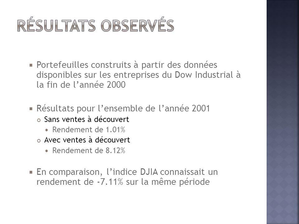 Résultats observés Portefeuilles construits à partir des données disponibles sur les entreprises du Dow Industrial à la fin de l'année 2000.