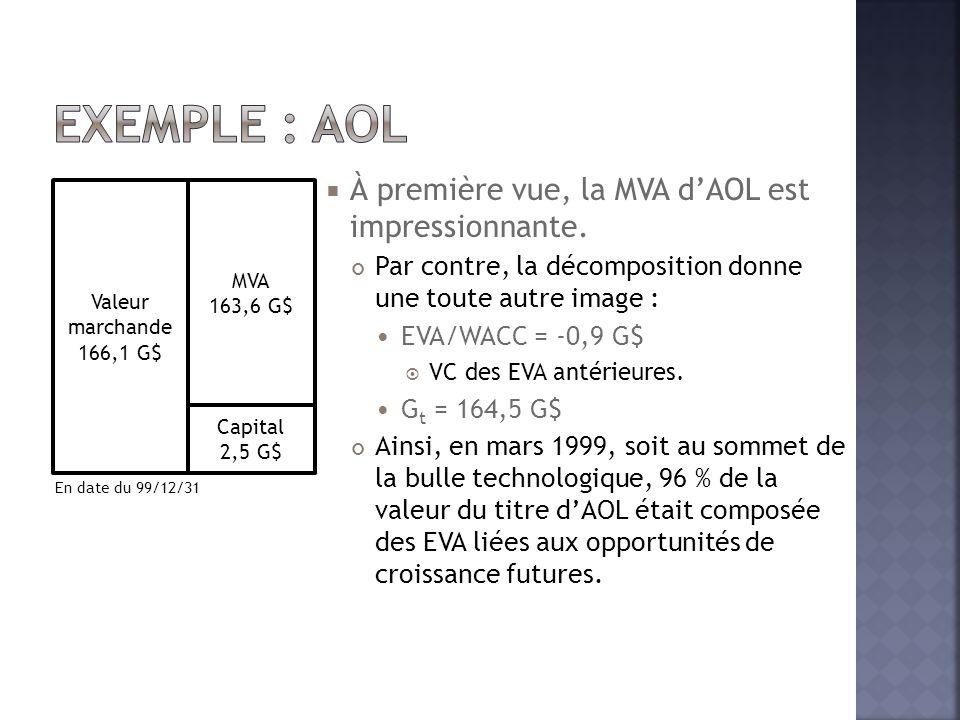 Exemple : AOL À première vue, la MVA d'AOL est impressionnante.