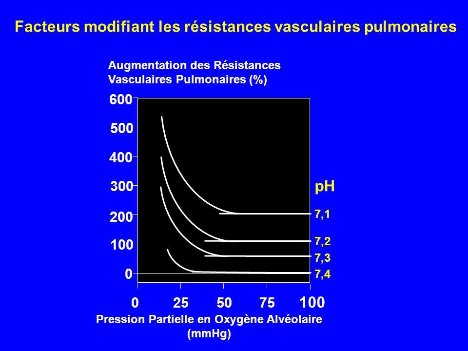 Pression Partielle en Oxygène Alvéolaire