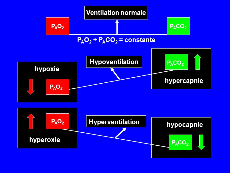 Ventilation normale Hypoventilation