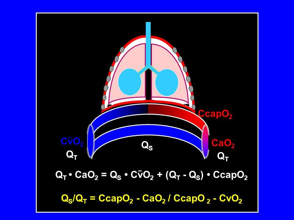 QT • CaO2 = QS • CvO2 + (QT - QS) • CcapO2