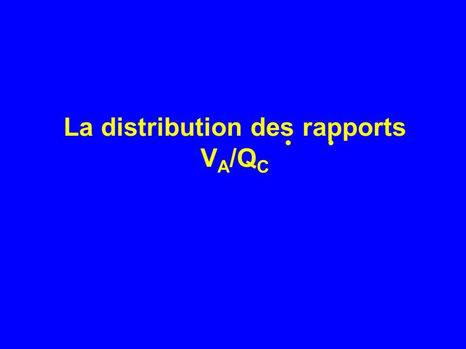 La distribution des rapports VA/QC