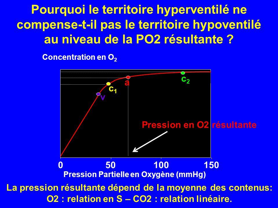 Pourquoi le territoire hyperventilé ne compense-t-il pas le territoire hypoventilé au niveau de la PO2 résultante