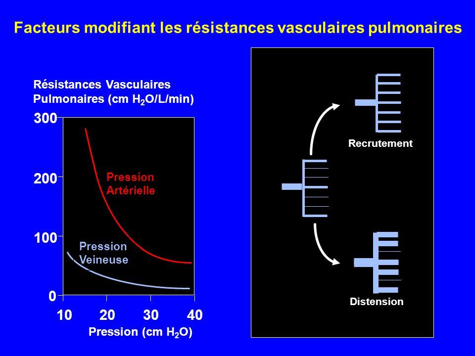 Facteurs modifiant les résistances vasculaires pulmonaires