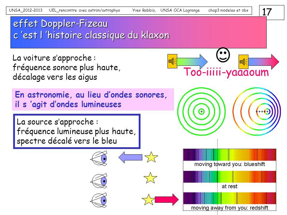 effet Doppler-Fizeau c 'est l 'histoire classique du klaxon