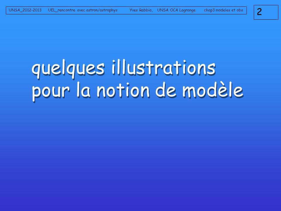 quelques illustrations pour la notion de modèle