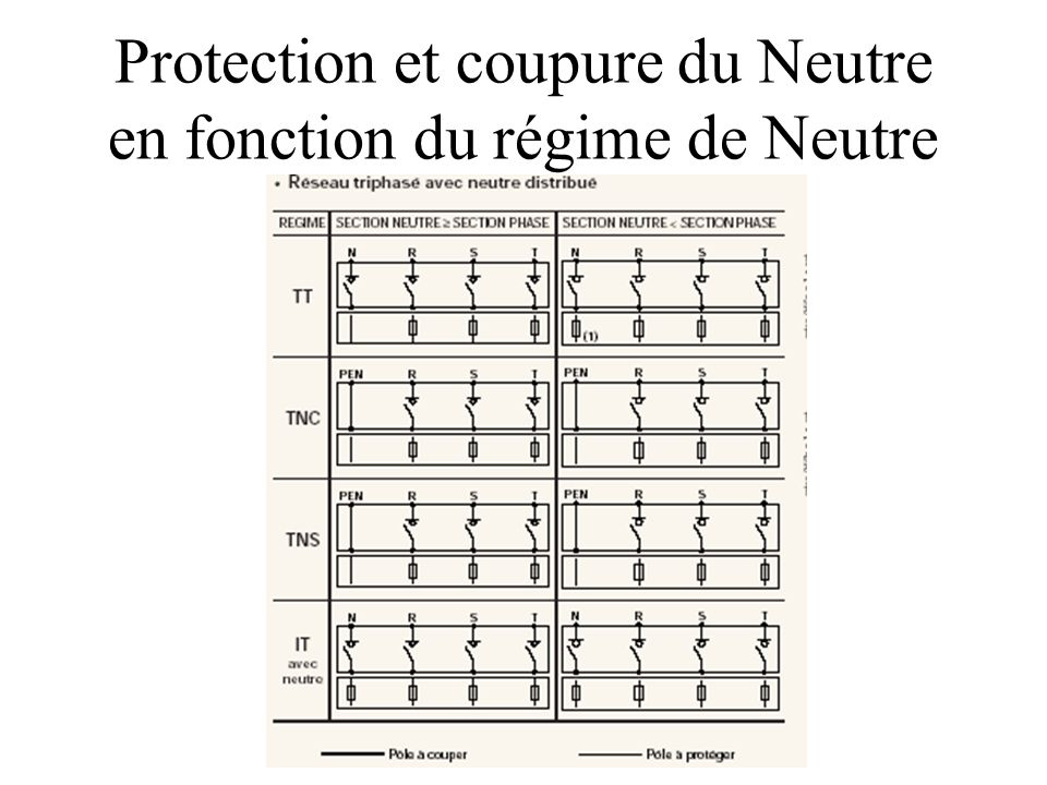 Protection et coupure du Neutre en fonction du régime de Neutre