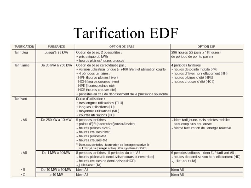 Tarification EDF